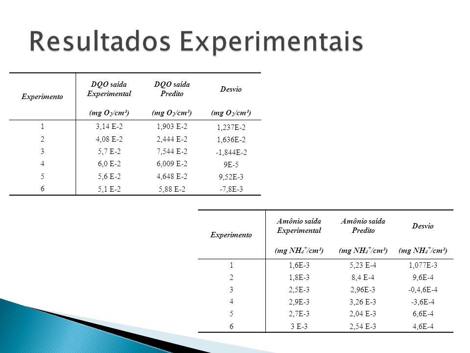 Experimento DQO saída Experimental DQO saída Predito Desvio (mg O 2 /cm³) 1 3,14 E-21,903 E-2 1,237E-2 2 4,08 E-22,444 E-2 1,636E-2 3 5,7 E-27,544 E-2