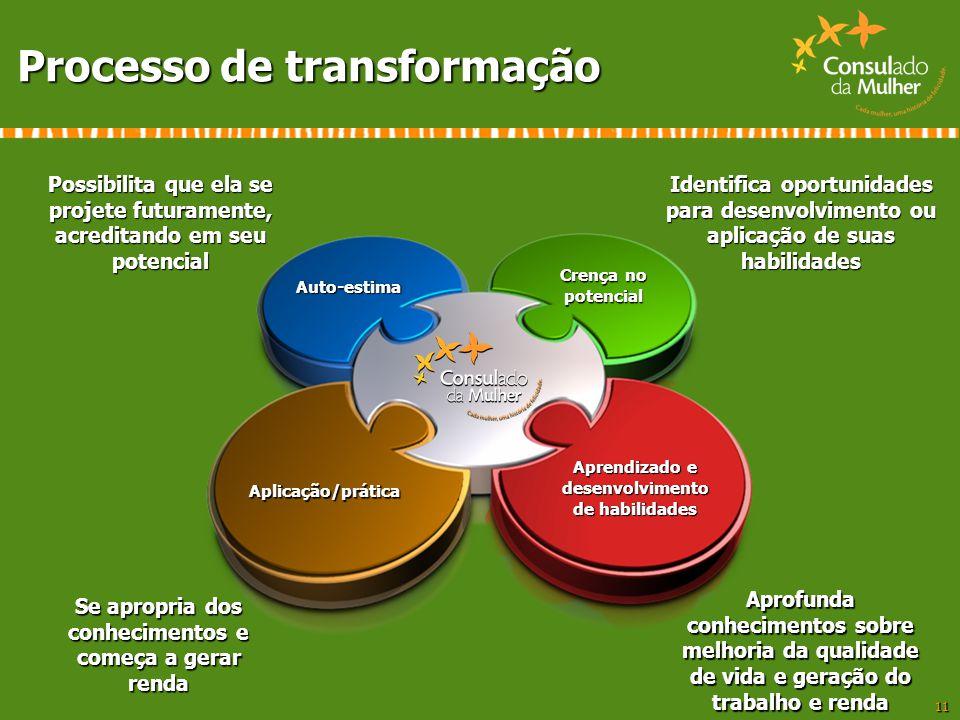 11 Processo de transformação Auto-estima Crença no potencial Aplicação/prática Aprendizado e desenvolvimento de habilidades Possibilita que ela se pro
