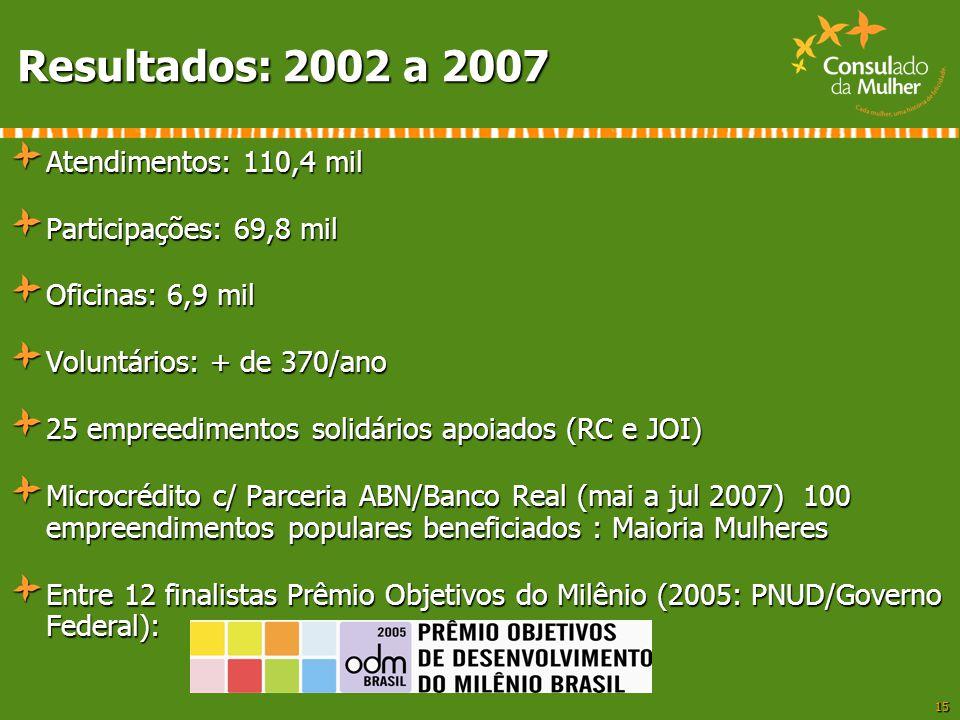 15 Resultados: 2002 a 2007 Atendimentos: 110,4 mil Participações: 69,8 mil Oficinas: 6,9 mil Voluntários: + de 370/ano 25 empreedimentos solidários ap