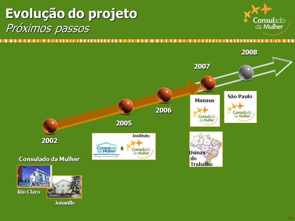 16 Evolução do projeto Próximos passos 2002 Consulado da Mulher Joinville Rio Claro 2005 Instituto São Paulo2008 2006 Manaus2007 Usinas do Trabalho
