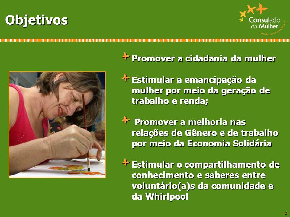 2 Objetivos Promover a cidadania da mulher Estimular a emancipação da mulher por meio da geração de trabalho e renda; Promover a melhoria nas relações