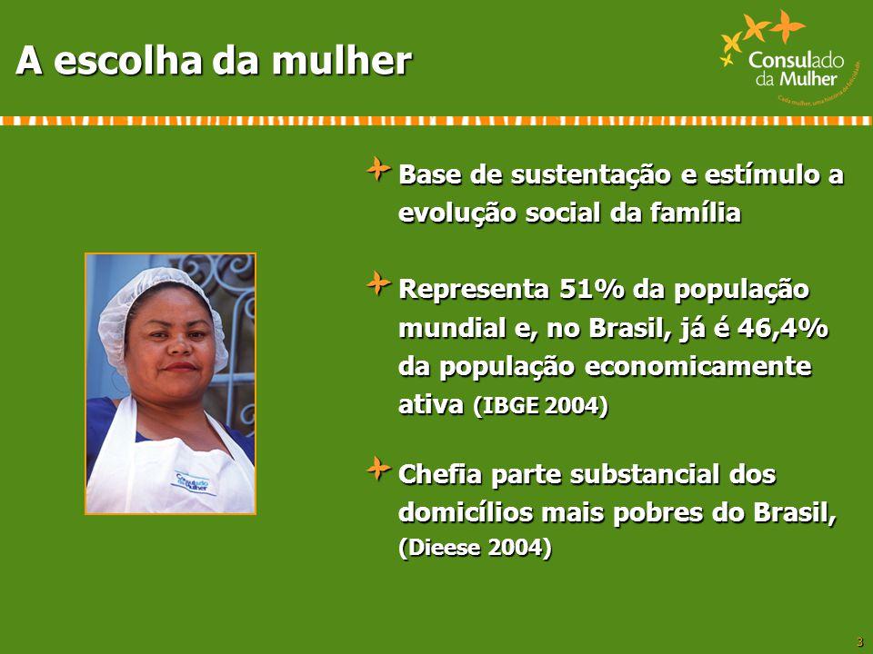 3 A escolha da mulher Base de sustentação e estímulo a evolução social da família Representa 51% da população mundial e, no Brasil, já é 46,4% da popu
