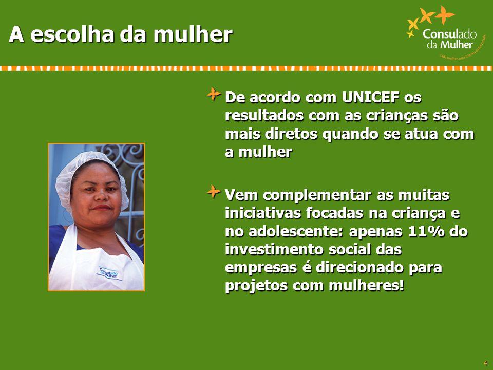 4 A escolha da mulher De acordo com UNICEF os resultados com as crianças são mais diretos quando se atua com a mulher Vem complementar as muitas inici