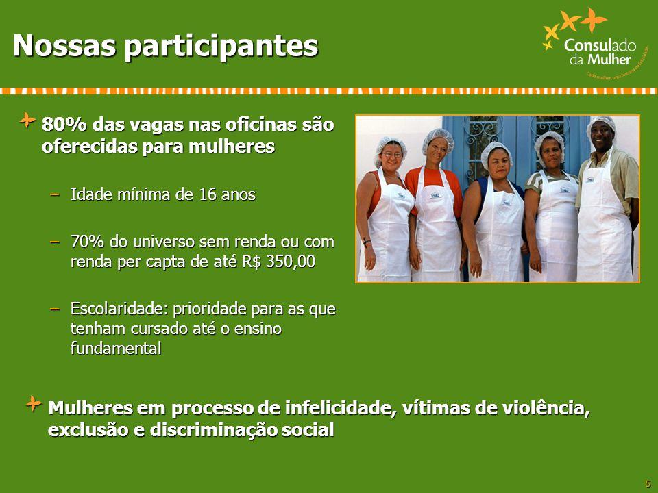 5 Nossas participantes 80% das vagas nas oficinas são oferecidas para mulheres –Idade mínima de 16 anos –70% do universo sem renda ou com renda per ca