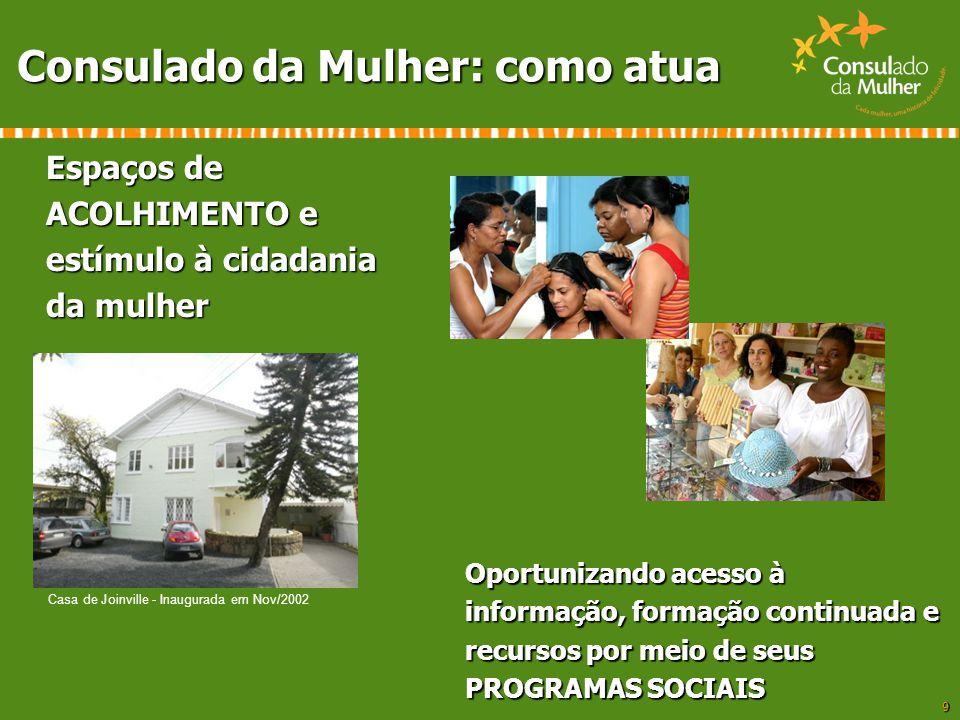 9 Casa de Joinville - Inaugurada em Nov/2002 Consulado da Mulher: como atua Espaços de ACOLHIMENTO e estímulo à cidadania da mulher Oportunizando aces
