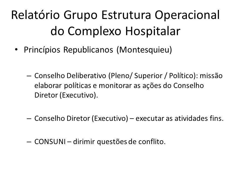 Relatório Grupo Estrutura Operacional do Complexo Hospitalar Princípios Republicanos (Montesquieu) – Conselho Deliberativo (Pleno/ Superior / Político): missão elaborar políticas e monitorar as ações do Conselho Diretor (Executivo).