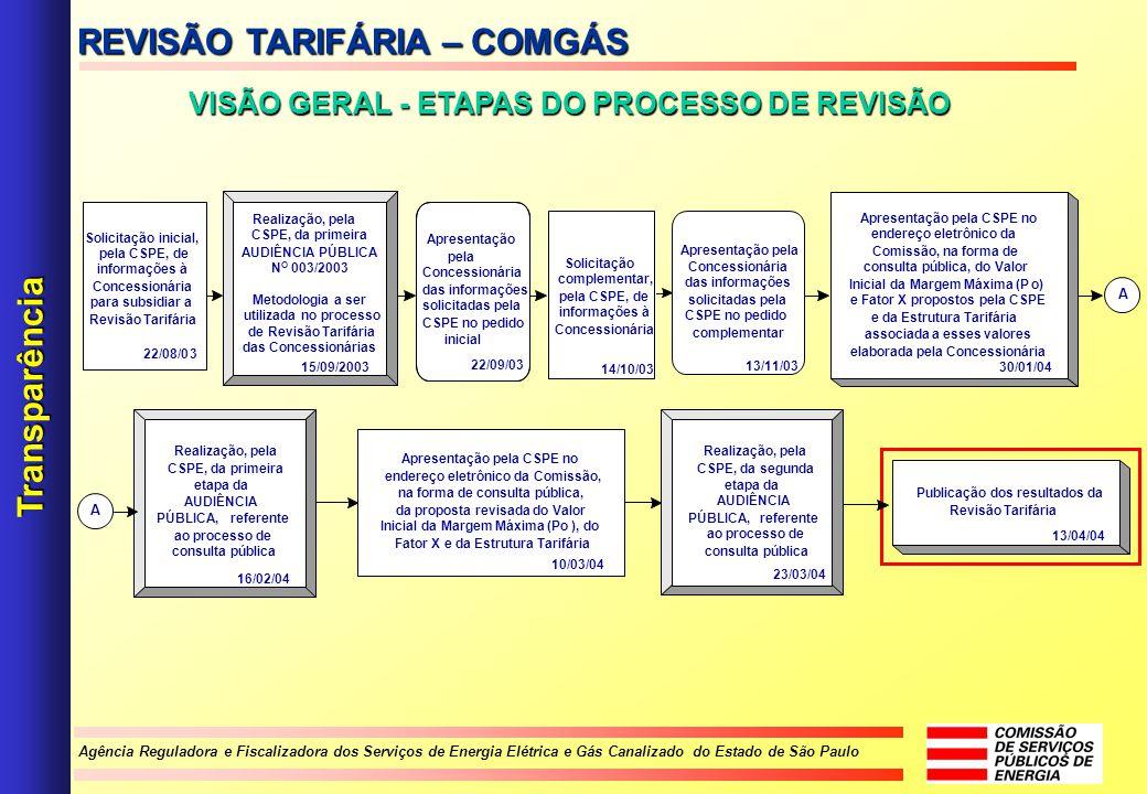 Agência Reguladora e Fiscalizadora dos Serviços de Energia Elétrica e Gás Canalizado do Estado de São Paulo VISÃO GERAL - ETAPAS DO PROCESSO DE REVISÃ