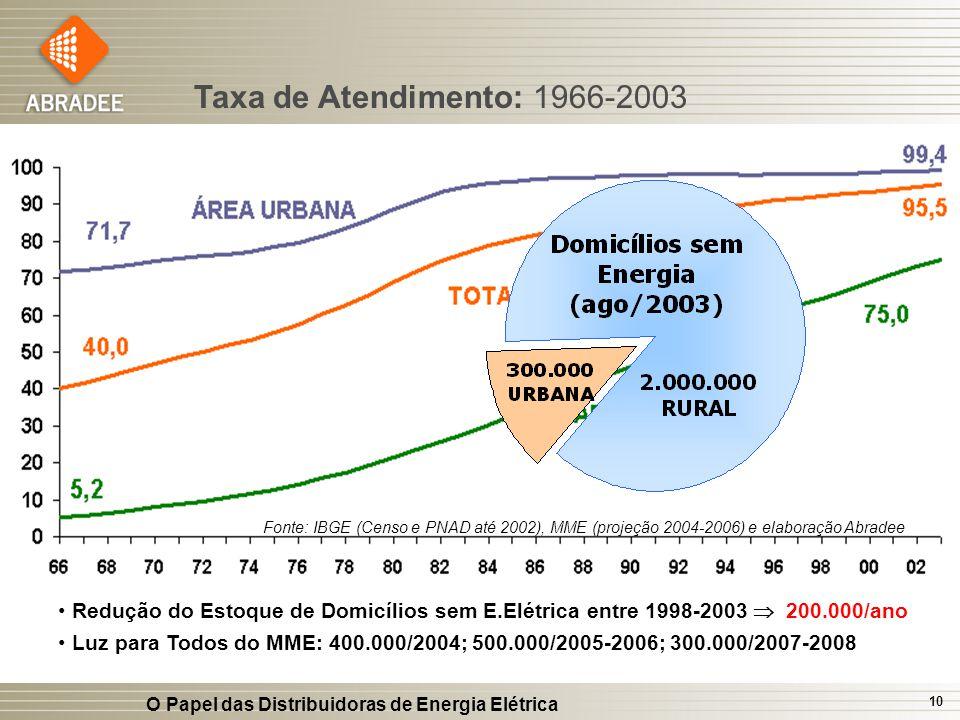 O Papel das Distribuidoras de Energia Elétrica 10 Fonte: IBGE (Censo e PNAD até 2002), MME (projeção 2004-2006) e elaboração Abradee Redução do Estoqu