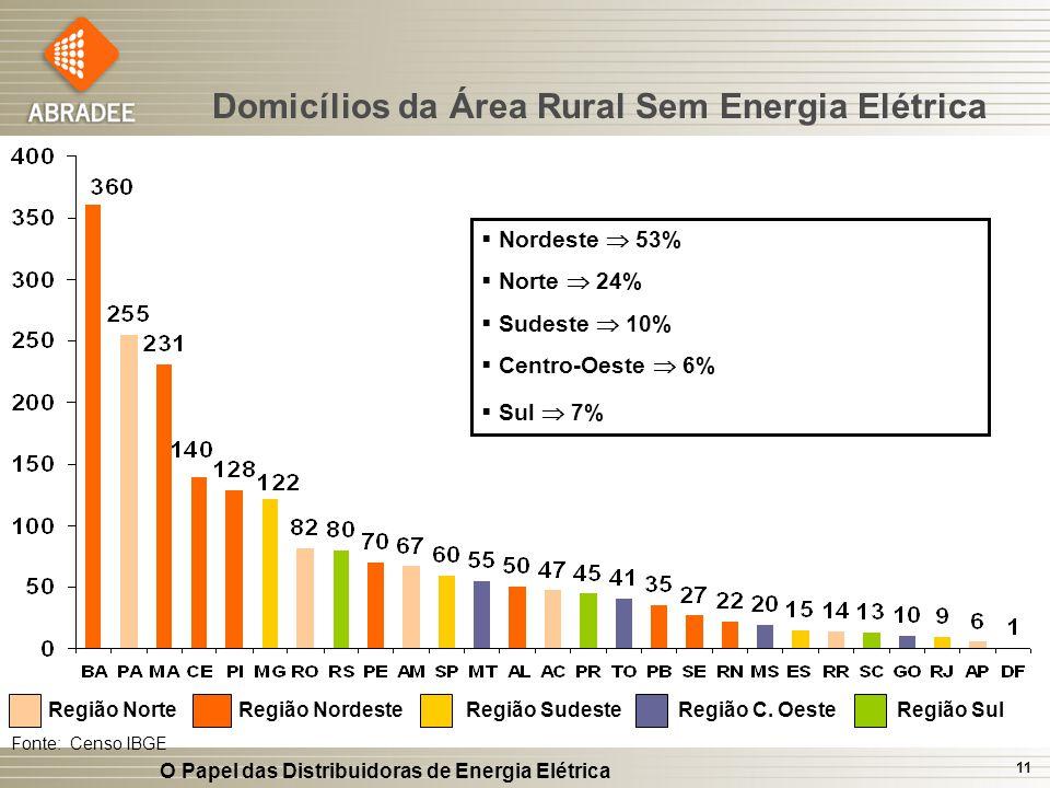 O Papel das Distribuidoras de Energia Elétrica 11 Fonte: Censo IBGE Região NorteRegião NordesteRegião SudesteRegião C. OesteRegião Sul Domicílios da Á