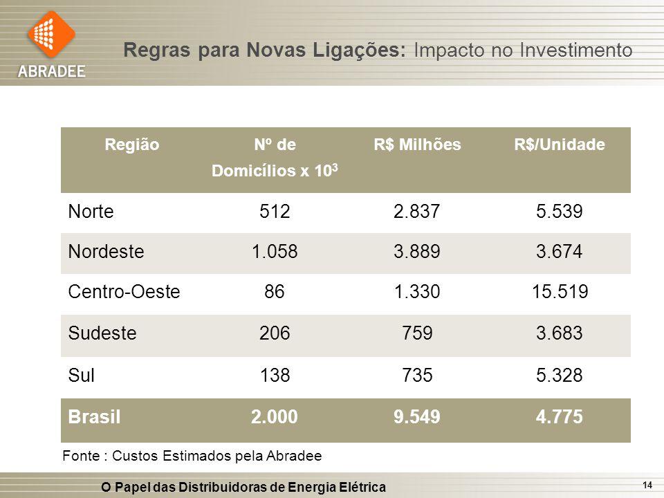 O Papel das Distribuidoras de Energia Elétrica 14 Fonte : Custos Estimados pela Abradee Região Nº de Domicílios x 10 3 R$ MilhõesR$/Unidade Norte5122.