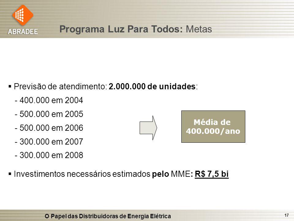 O Papel das Distribuidoras de Energia Elétrica 17 Programa Luz Para Todos: Metas Previsão de atendimento: 2.000.000 de unidades: - 400.000 em 2004 - 5