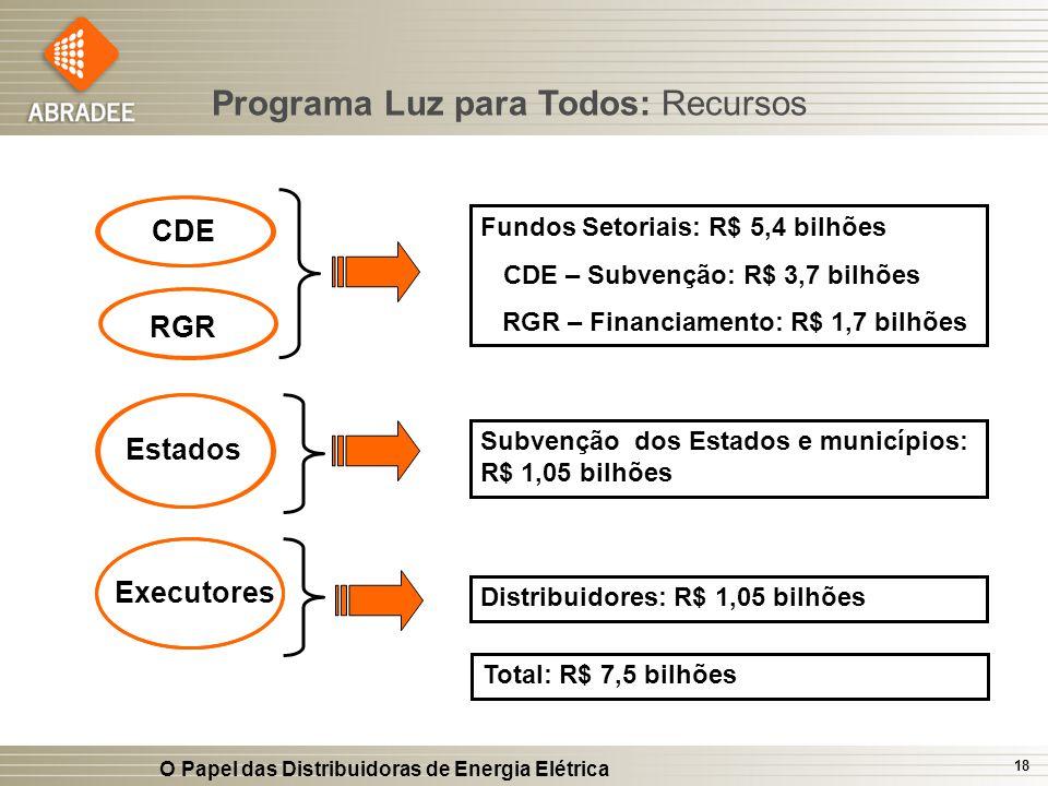 O Papel das Distribuidoras de Energia Elétrica 18 Executores Estados Fundos Setoriais: R$ 5,4 bilhões CDE – Subvenção: R$ 3,7 bilhões RGR – Financiame