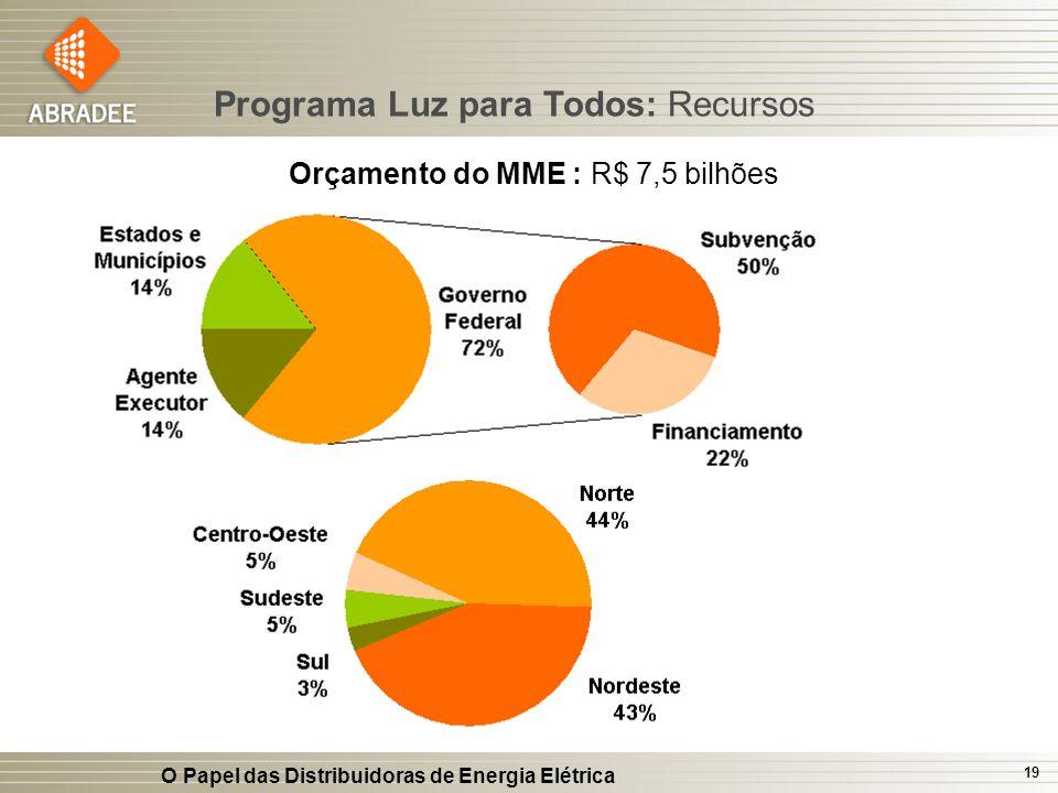 O Papel das Distribuidoras de Energia Elétrica 19 Orçamento do MME : R$ 7,5 bilhões Programa Luz para Todos: Recursos