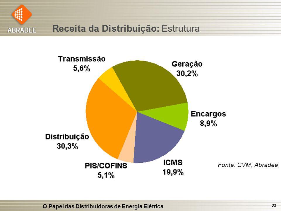 O Papel das Distribuidoras de Energia Elétrica 23 Receita da Distribuição: Estrutura Fonte: CVM, Abradee