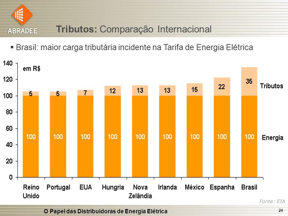 O Papel das Distribuidoras de Energia Elétrica 24 Tributos: Comparação Internacional Fonte: EIA Brasil: maior carga tributária incidente na Tarifa de