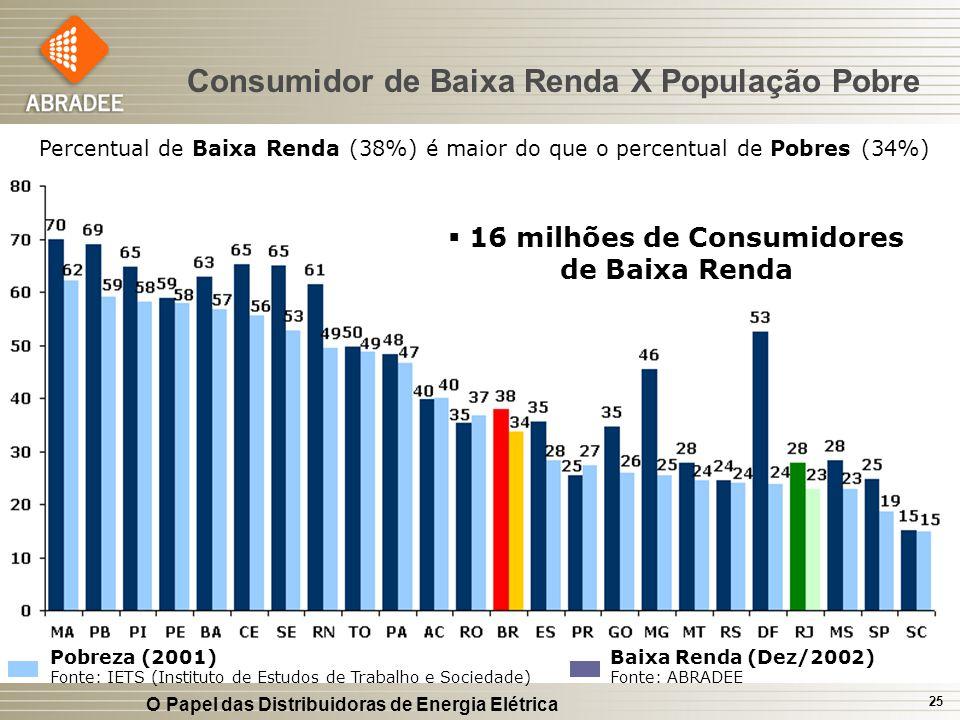 O Papel das Distribuidoras de Energia Elétrica 25 Consumidor de Baixa Renda X População Pobre Pobreza (2001) Fonte: IETS (Instituto de Estudos de Trab