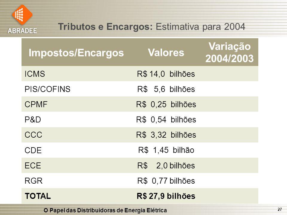 O Papel das Distribuidoras de Energia Elétrica 27 Tributos e Encargos: Estimativa para 2004 Impostos/Encargos Valores Variação 2004/2003 ICMSR$ 14,0 b