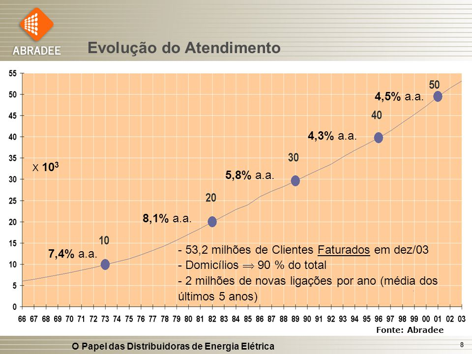 O Papel das Distribuidoras de Energia Elétrica 8 Fonte: Abradee Evolução do Atendimento - 53,2 milhões de Clientes Faturados em dez/03 - Domicílios 90