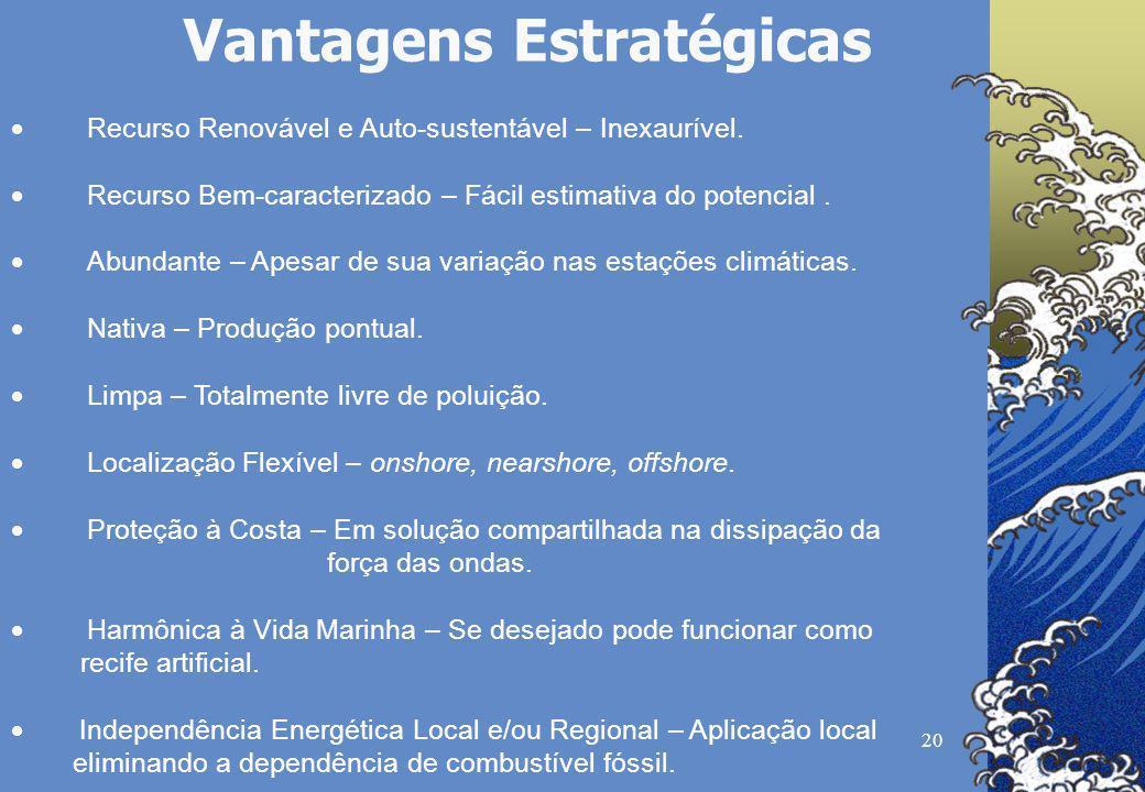 20 Vantagens Estratégicas Recurso Renovável e Auto-sustentável – Inexaurível. Recurso Bem-caracterizado – Fácil estimativa do potencial. Abundante – A