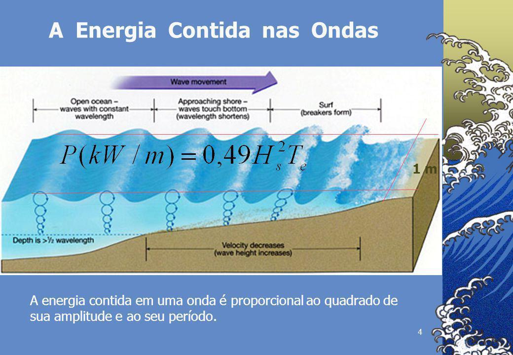 4 A Energia Contida nas Ondas 1 m A energia contida em uma onda é proporcional ao quadrado de sua amplitude e ao seu período.