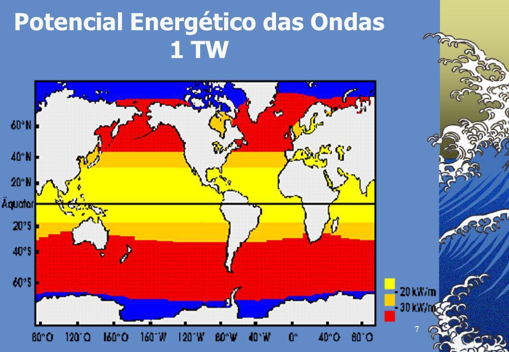 7 Potencial Energético das Ondas 1 TW