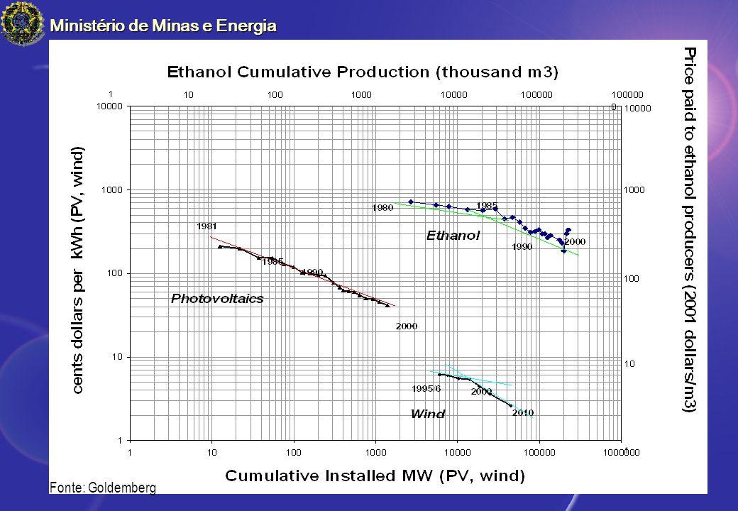 Fonte: Goldemberg Ministério de Minas e Energia