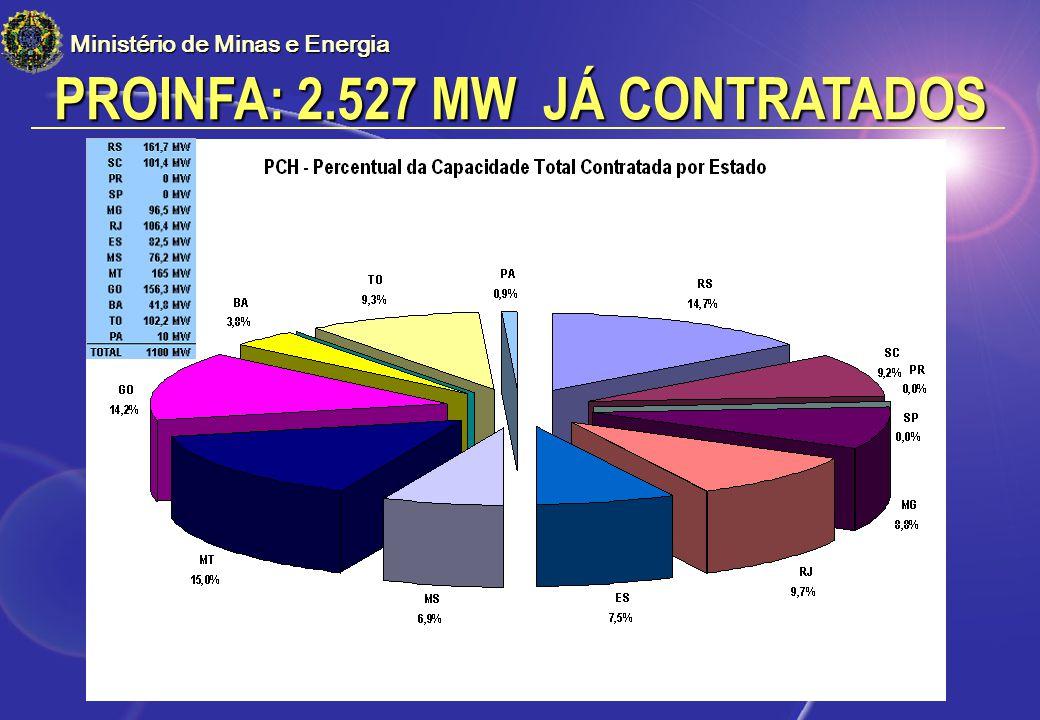 PROINFA: 2.527 MW JÁ CONTRATADOS Ministério de Minas e Energia