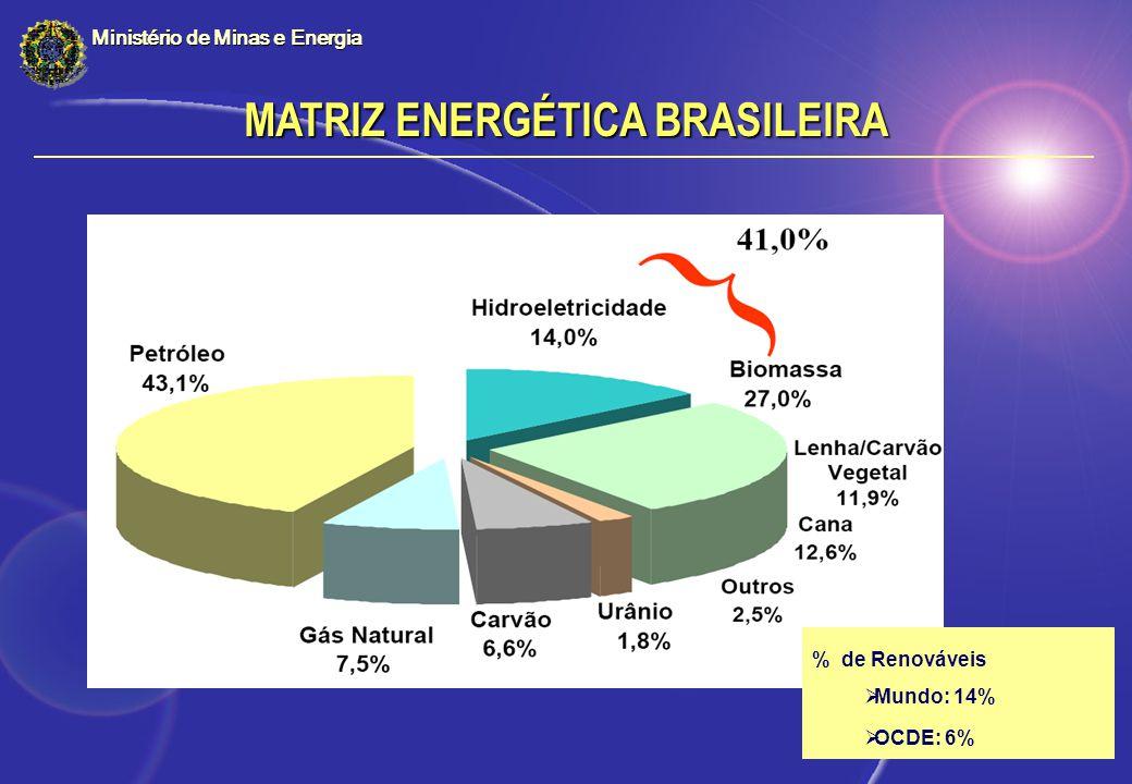 % de Renováveis Mundo: 14% OCDE: 6% MATRIZ ENERGÉTICA BRASILEIRA Ministério de Minas e Energia
