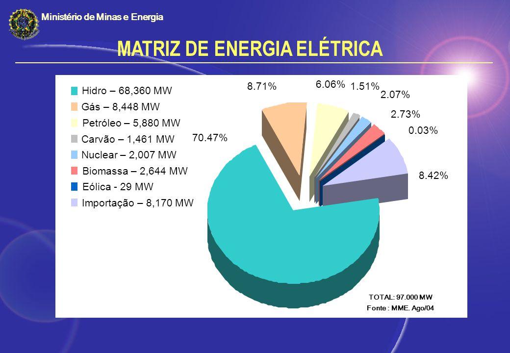 MATRIZ DE ENERGIA ELÉTRICA Ministério de Minas e Energia 2.07% 2.73% 1.51% 6.06% 8.71% 0.03% 8.42% 70.47% Hidro – 68,360 MW Gás – 8,448 MW Petróleo –