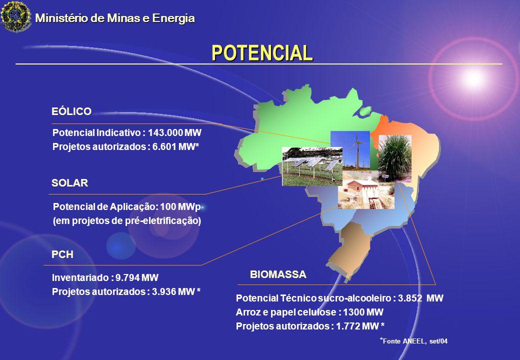 POTENCIAL Ministério de Minas e Energia Potencial Técnico sucro-alcooleiro : 3.852 MW Arroz e papel celulose : 1300 MW Projetos autorizados : 1.772 MW * * Fonte ANEEL, set/04 BIOMASSA Potencial de Aplicação: 100 MWp (em projetos de pré-eletrificação) SOLAR Inventariado : 9.794 MW Projetos autorizados : 3.936 MW * PCH Potencial Indicativo : 143.000 MW Projetos autorizados : 6.601 MW* EÓLICO