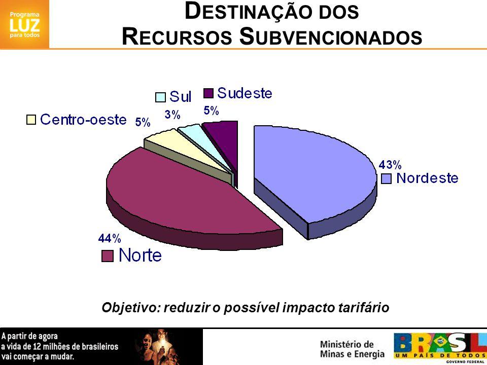 D ESTINAÇÃO DOS R ECURSOS S UBVENCIONADOS Objetivo: reduzir o possível impacto tarifário