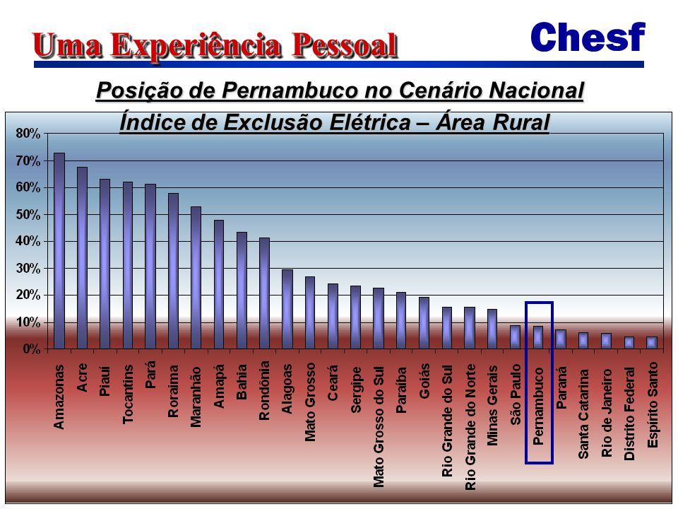 Uma Experiência Pessoal Posição de Pernambuco no Cenário Nacional Índice de Exclusão Elétrica – Área Rural