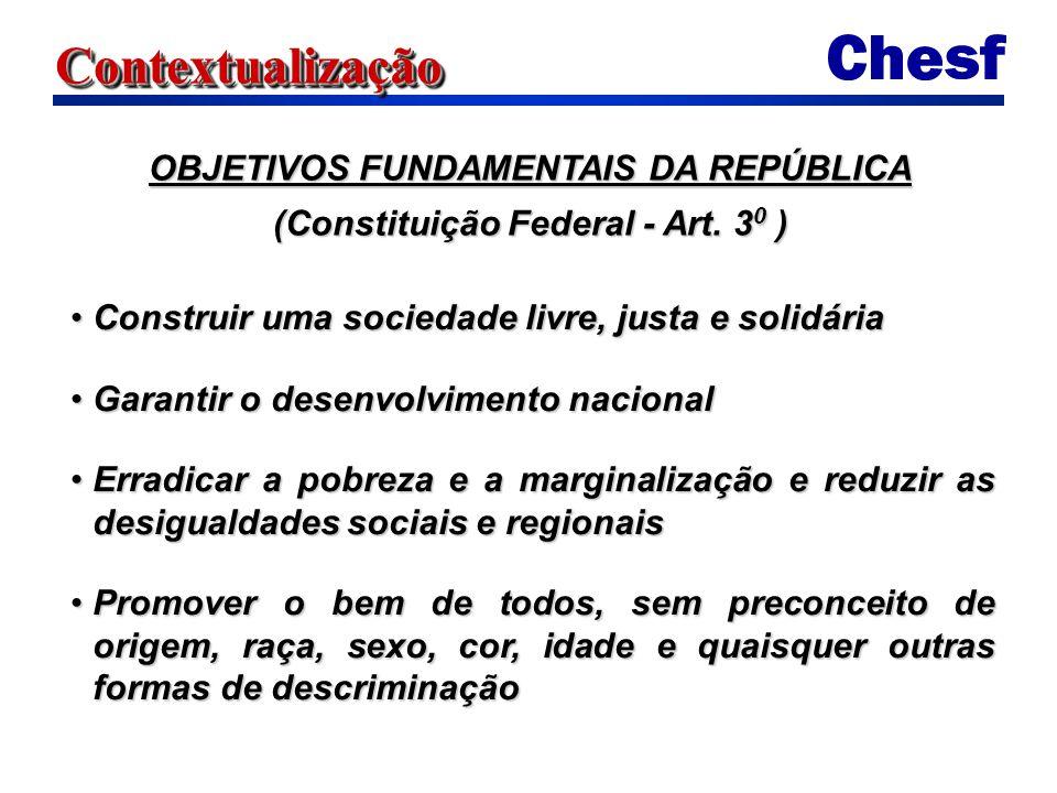 ContextualizaçãoContextualização OBJETIVOS FUNDAMENTAIS DA REPÚBLICA (Constituição Federal - Art.