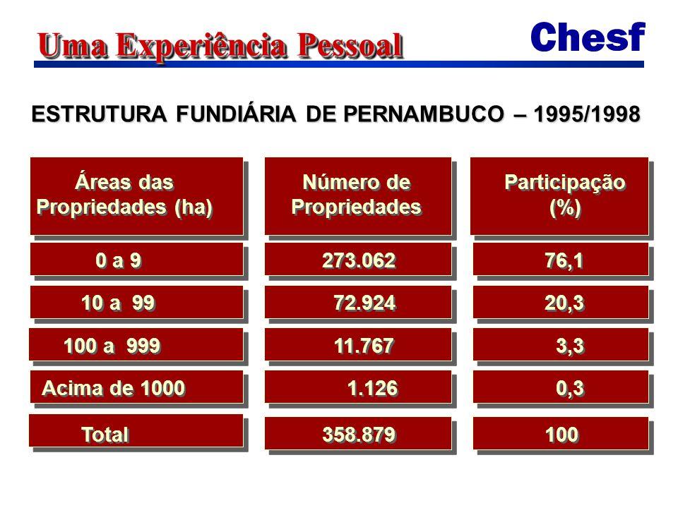 Uma Experiência Pessoal ESTRUTURA FUNDIÁRIA DE PERNAMBUCO – 1995/1998 0 a 9 Áreas das Propriedades (ha) Áreas das Propriedades (ha) Número de Propriedades Número de Propriedades Participação (%) Participação (%) 273.062 76,1 10 a 99 72.924 20,3 100 a 999 11.767 3,3 Acima de 1000 1.126 0,3 Total 358.879 100
