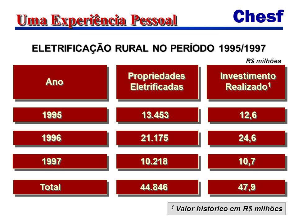 Uma Experiência Pessoal ÍNDICE DE ELETRIFICAÇÃO RURAL DO NORDESTE - DEZ/97 N 0 DE PROPRIEDADES ÍNDICE N 0 DE PROPRIEDADES ÍNDICE ESTADO TOTAL ELETRIFICADAS (%) Maranhão 533.906 9.891 1,8 Piauí 271.76616.458 6,1 Ceará 324.27860.89718,8 R.