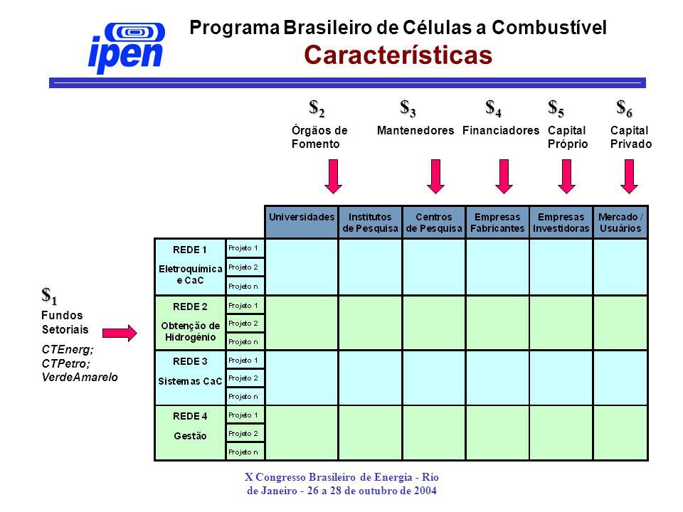 X Congresso Brasileiro de Energia - Rio de Janeiro - 26 a 28 de outubro de 2004 Fundos Setoriais CTEnerg; CTPetro; VerdeAmarelo Órgãos de Fomento MantenedoresFinanciadores $1$1$1$1 Capital Próprio Capital Privado $2$2$2$2 $3$3$3$3 $4$4$4$4 $5$5$5$5 $6$6$6$6 Programa Brasileiro de Células a Combustível Características