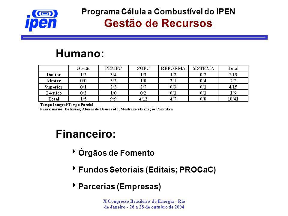X Congresso Brasileiro de Energia - Rio de Janeiro - 26 a 28 de outubro de 2004 Programa Célula a Combustível do IPEN Gestão de Recursos Humano: Financeiro: Órgãos de Fomento Fundos Setoriais (Editais; PROCaC) Parcerias (Empresas)