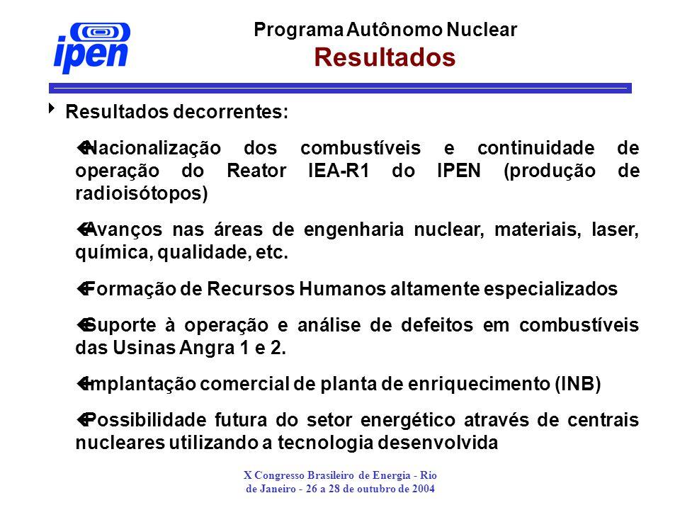 X Congresso Brasileiro de Energia - Rio de Janeiro - 26 a 28 de outubro de 2004 Programa Autônomo Nuclear Resultados Resultados decorrentes: çNacionalização dos combustíveis e continuidade de operação do Reator IEA-R1 do IPEN (produção de radioisótopos) çAvanços nas áreas de engenharia nuclear, materiais, laser, química, qualidade, etc.