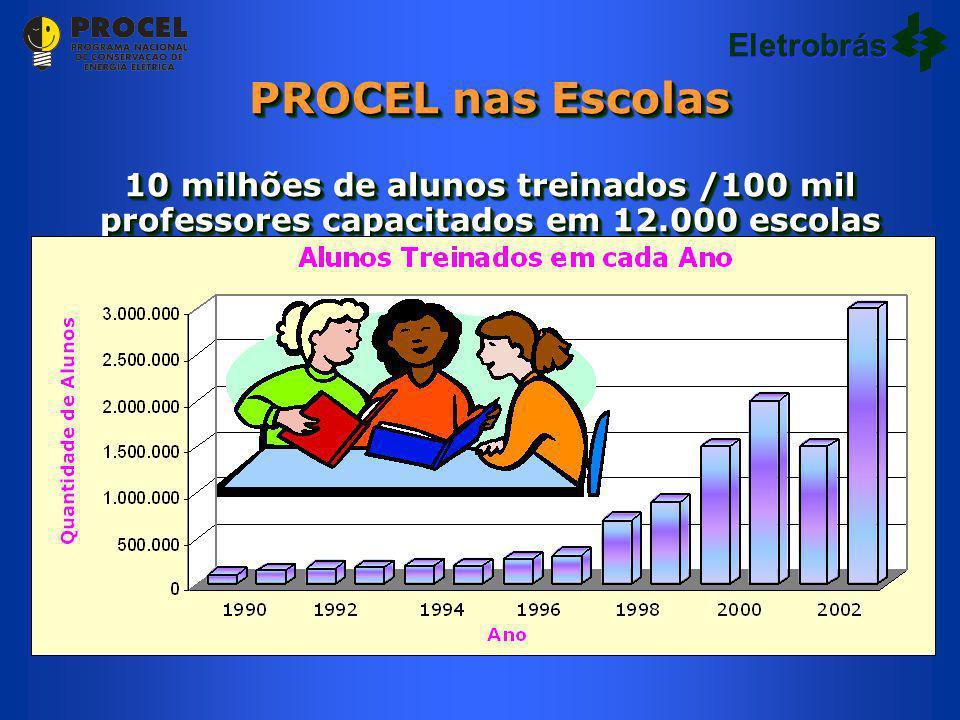 PROCEL nas Escolas 10 milhões de alunos treinados /100 mil professores capacitados em 12.000 escolas PROCEL nas Escolas 10 milhões de alunos treinados /100 mil professores capacitados em 12.000 escolas Eletrobrás