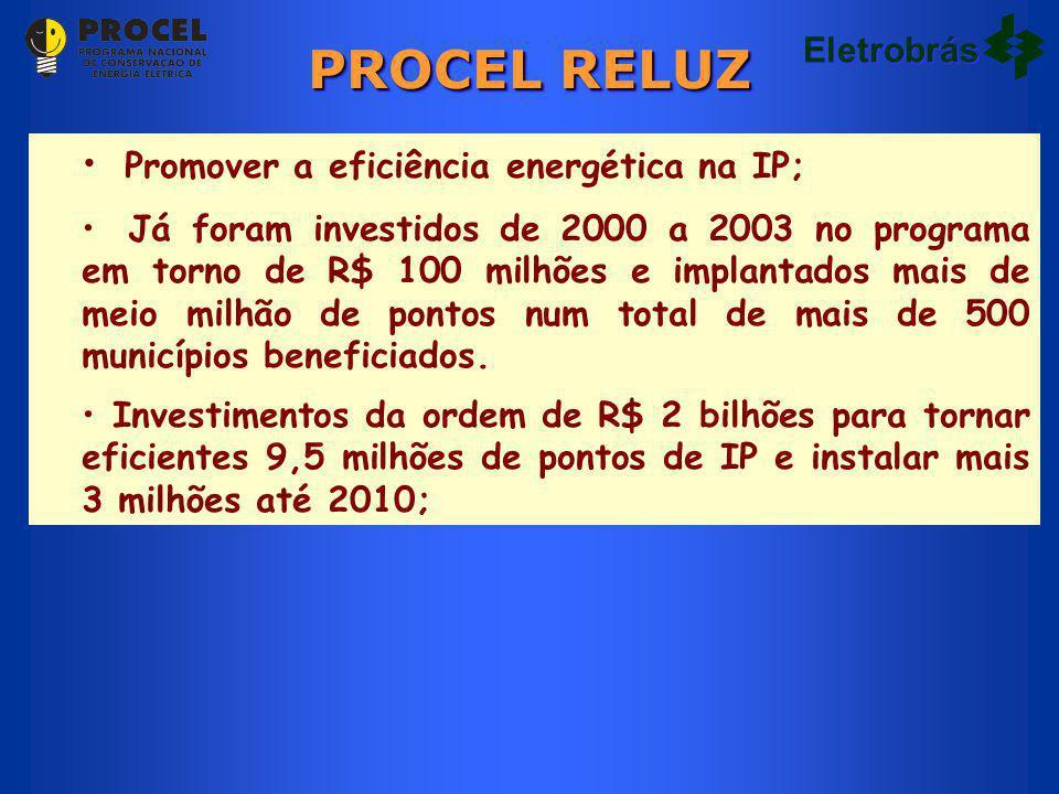 PROCEL RELUZ Eletrobrás Promover a eficiência energética na IP; Já foram investidos de 2000 a 2003 no programa em torno de R$ 100 milhões e implantados mais de meio milhão de pontos num total de mais de 500 municípios beneficiados.