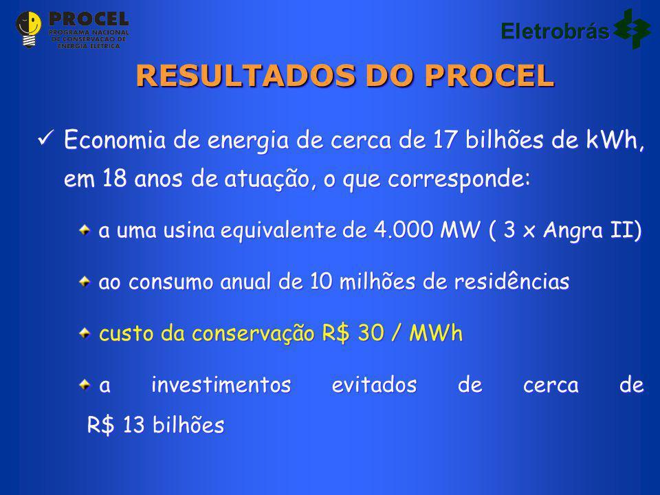 RESULTADOS DO PROCEL Economia de energia de cerca de 17 bilhões de kWh, em 18 anos de atuação, o que corresponde: a uma usina equivalente de 4.000 MW ( 3 x Angra II) ao consumo anual de 10 milhões de residências custo da conservação R$ 30 / MWh a investimentos evitados de cerca de R$ 13 bilhões Economia de energia de cerca de 17 bilhões de kWh, em 18 anos de atuação, o que corresponde: a uma usina equivalente de 4.000 MW ( 3 x Angra II) ao consumo anual de 10 milhões de residências custo da conservação R$ 30 / MWh a investimentos evitados de cerca de R$ 13 bilhões Eletrobrás