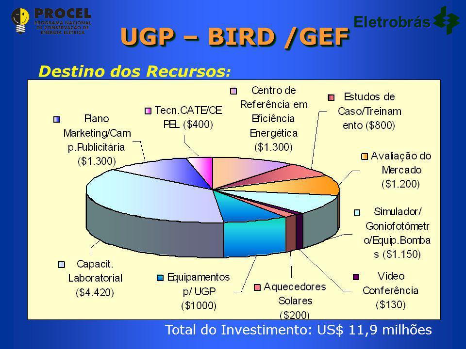 Eletrobrás Destino dos Recursos : Total do Investimento: US$ 11,9 milhões UGP – BIRD /GEF Eletrobrás