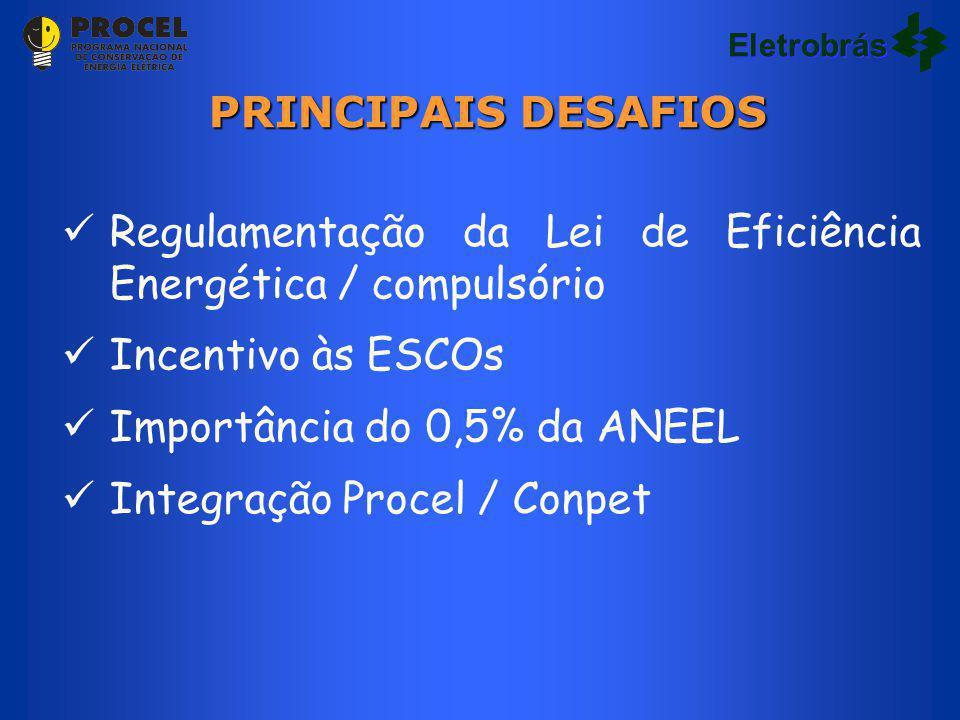 Eletrobrás Regulamentação da Lei de Eficiência Energética / compulsório Incentivo às ESCOs Importância do 0,5% da ANEEL Integração Procel / Conpet PRINCIPAIS DESAFIOS Eletrobrás