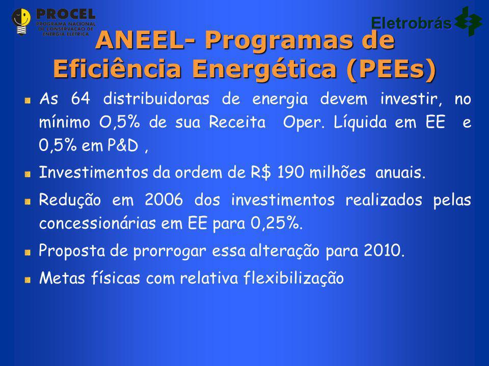 ANEEL- Programas de Eficiência Energética (PEEs) As 64 distribuidoras de energia devem investir, no mínimo O,5% de sua Receita Oper. Líquida em EE e 0