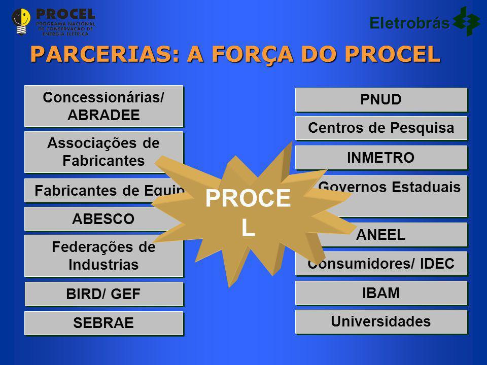 PARCERIAS: A FORÇA DO PROCEL IBAM Consumidores/ IDEC ANEEL Governos Estaduais INMETRO Centros de Pesquisa PNUD BIRD/ GEF Federações de Industrias ABES