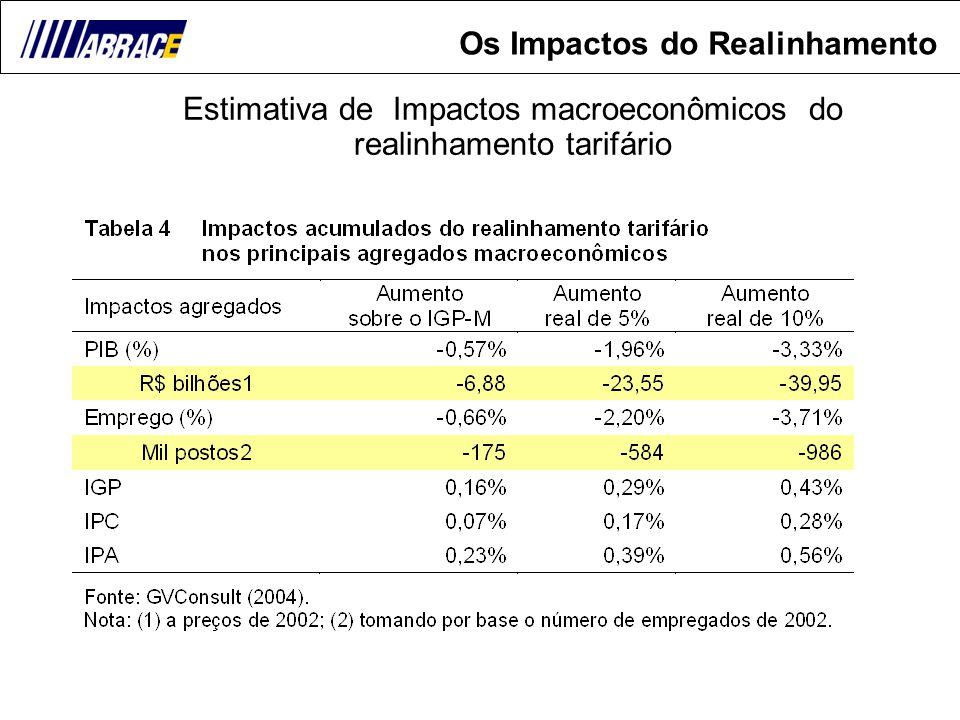 15 Estimativa de Impactos macroeconômicos do realinhamento tarifário Os Impactos do Realinhamento