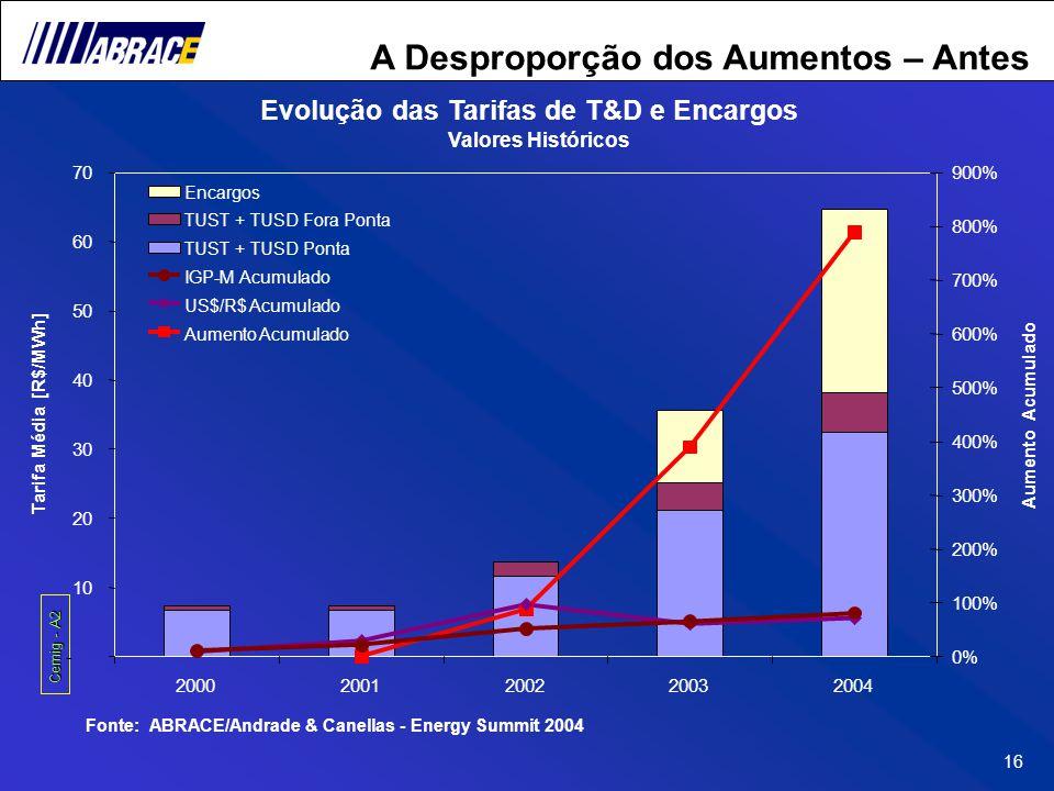 16 A Desproporção dos Aumentos – Antes Cemig - A2 Fonte: ABRACE/Andrade & Canellas - Energy Summit 2004