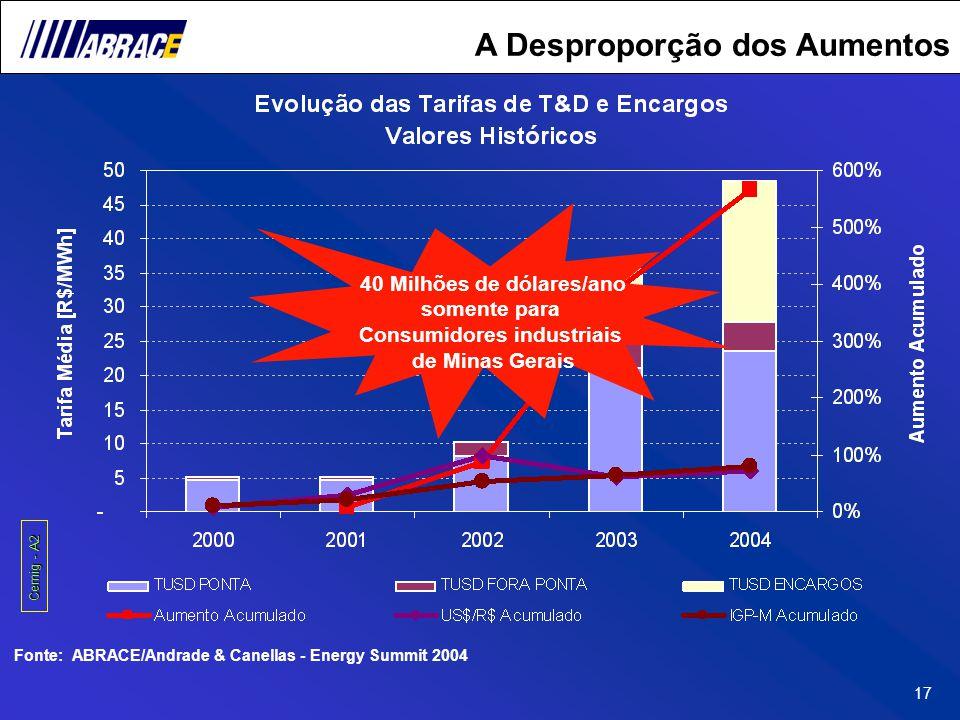 17 Cemig - A2 40 Milhões de dólares/ano somente para Consumidores industriais de Minas Gerais A Desproporção dos Aumentos Fonte: ABRACE/Andrade & Cane