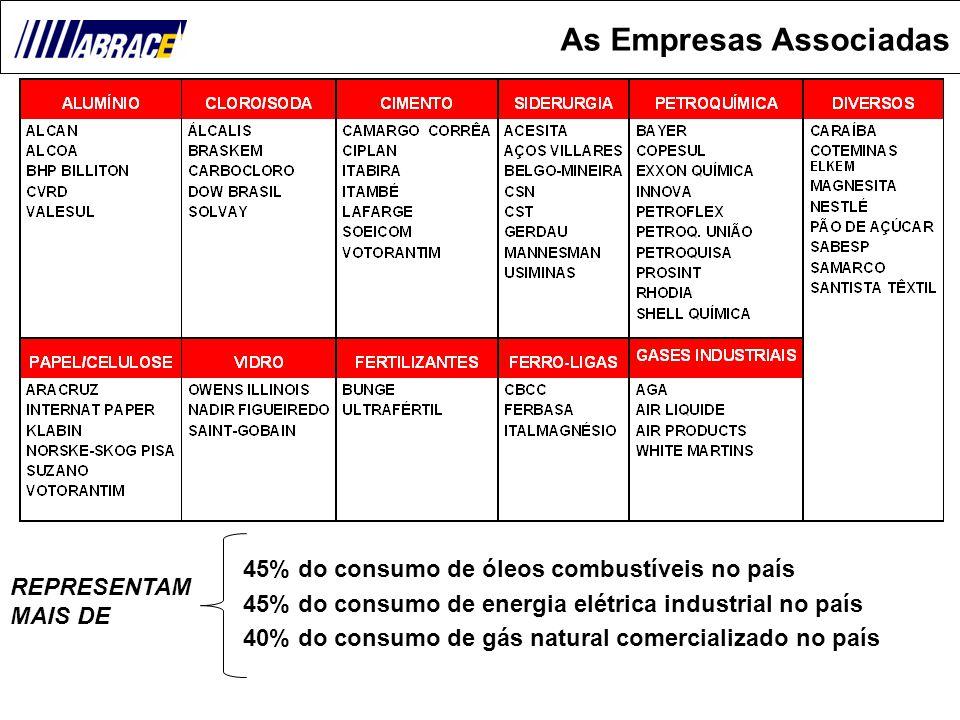 2 As Empresas Associadas 45% do consumo de óleos combustíveis no país 45% do consumo de energia elétrica industrial no país 40% do consumo de gás natu