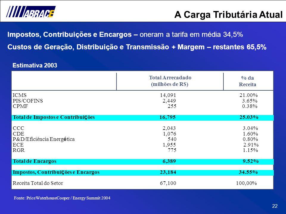 22 Impostos, Contribuições e Encargos – oneram a tarifa em média 34,5% Custos de Geração, Distribuição e Transmissão + Margem – restantes 65,5% Estima